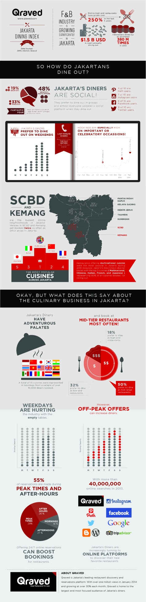 Qraved Jakarta Dining Index 2013