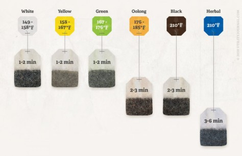 Visually - Tea Steeping Time